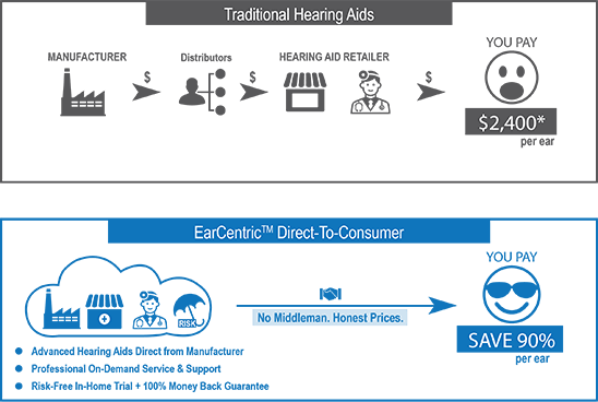 Hearing aids business - cut out the middlemen