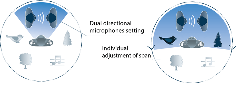 EarCentric Bluetooth Hearing Aids Linkx - Dual Directional microphones