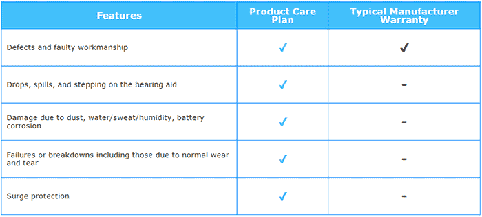 EarCentric Hearing Aids Product Protection Plans